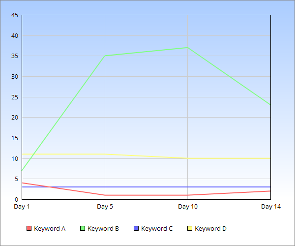 Chart of site 1: do number of ads affect Google Ranking