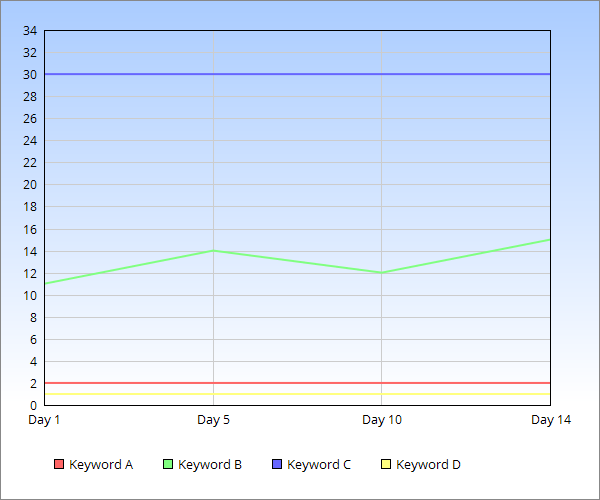 Chart of site 2: do number of ads affect Google Ranking